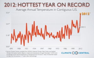 2012_hottest_year