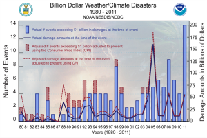 NOAA_extreme_weather_events_chart